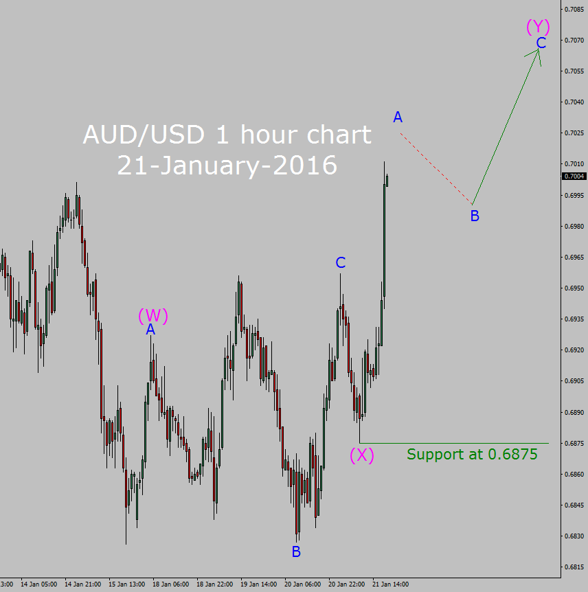 Forextribe aud usd chart