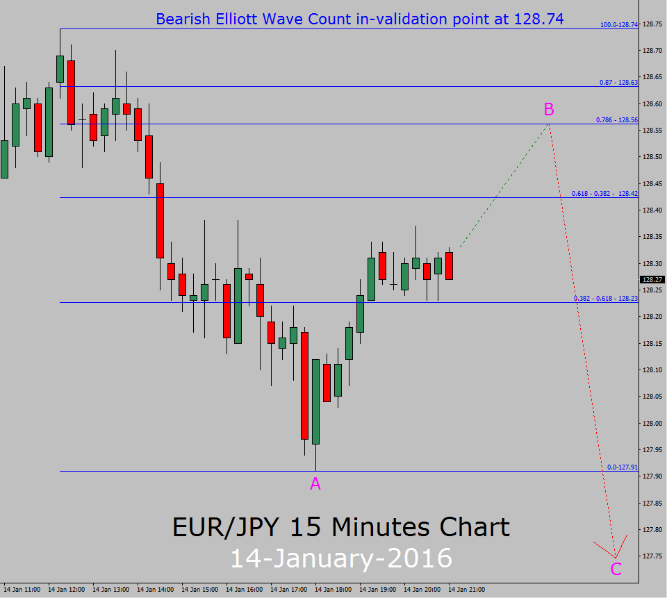 Forex eur jpy chart
