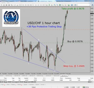Forexpros usd chf