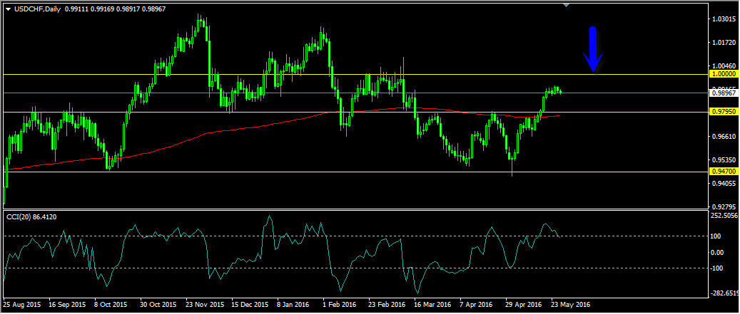 FX Instructor Forex Blog – For Traders, By Traders