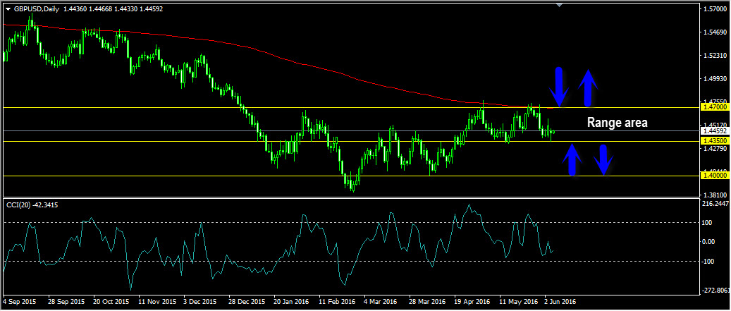GBPUSD Daily Forecast: June 07 – FOREX TODAY