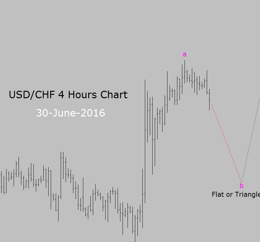 Forexpros usd chf chart