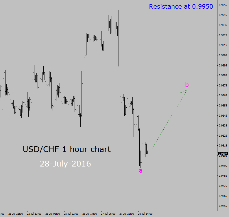1 hour chart trading system