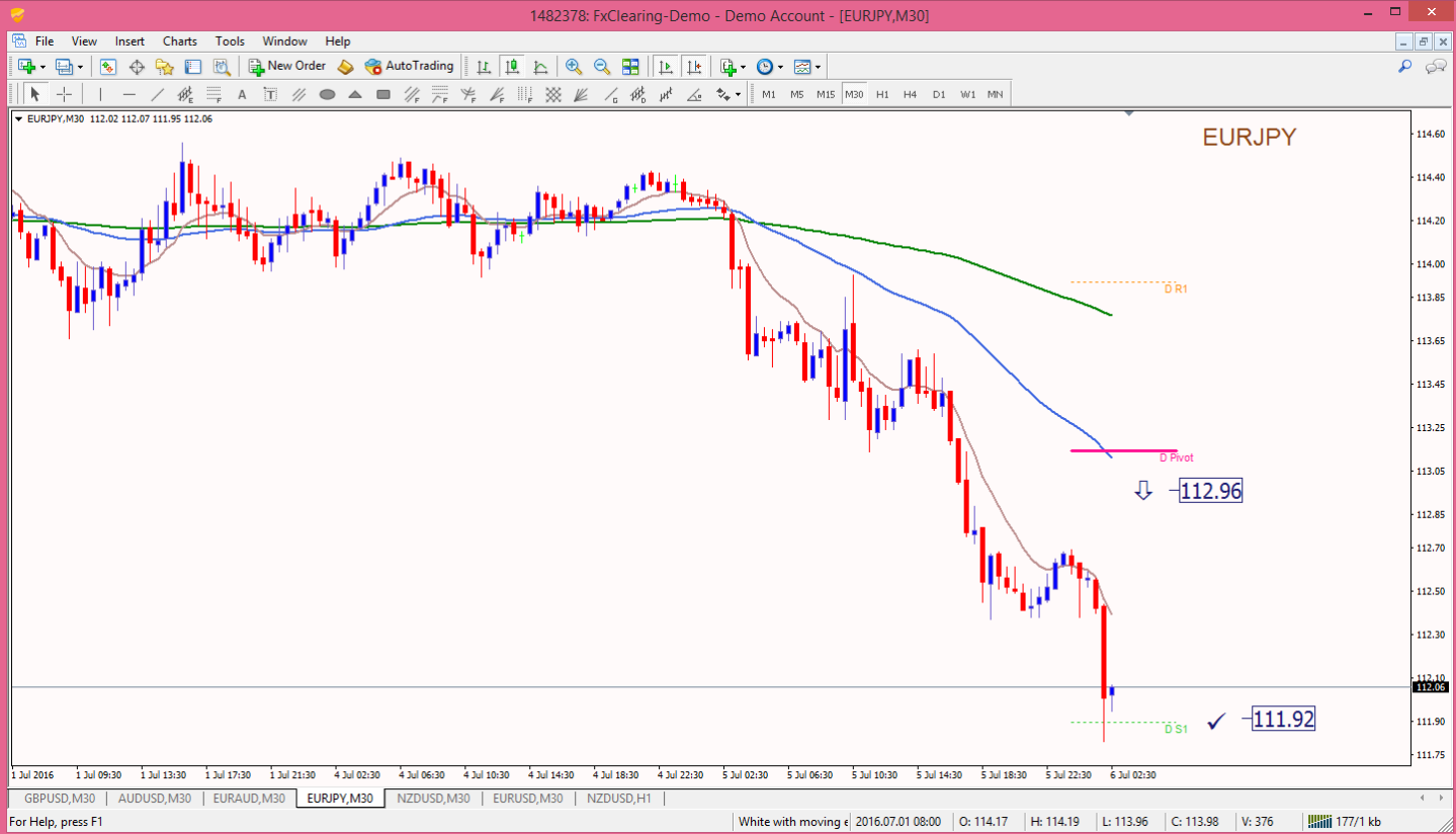 30 minute chart trading system