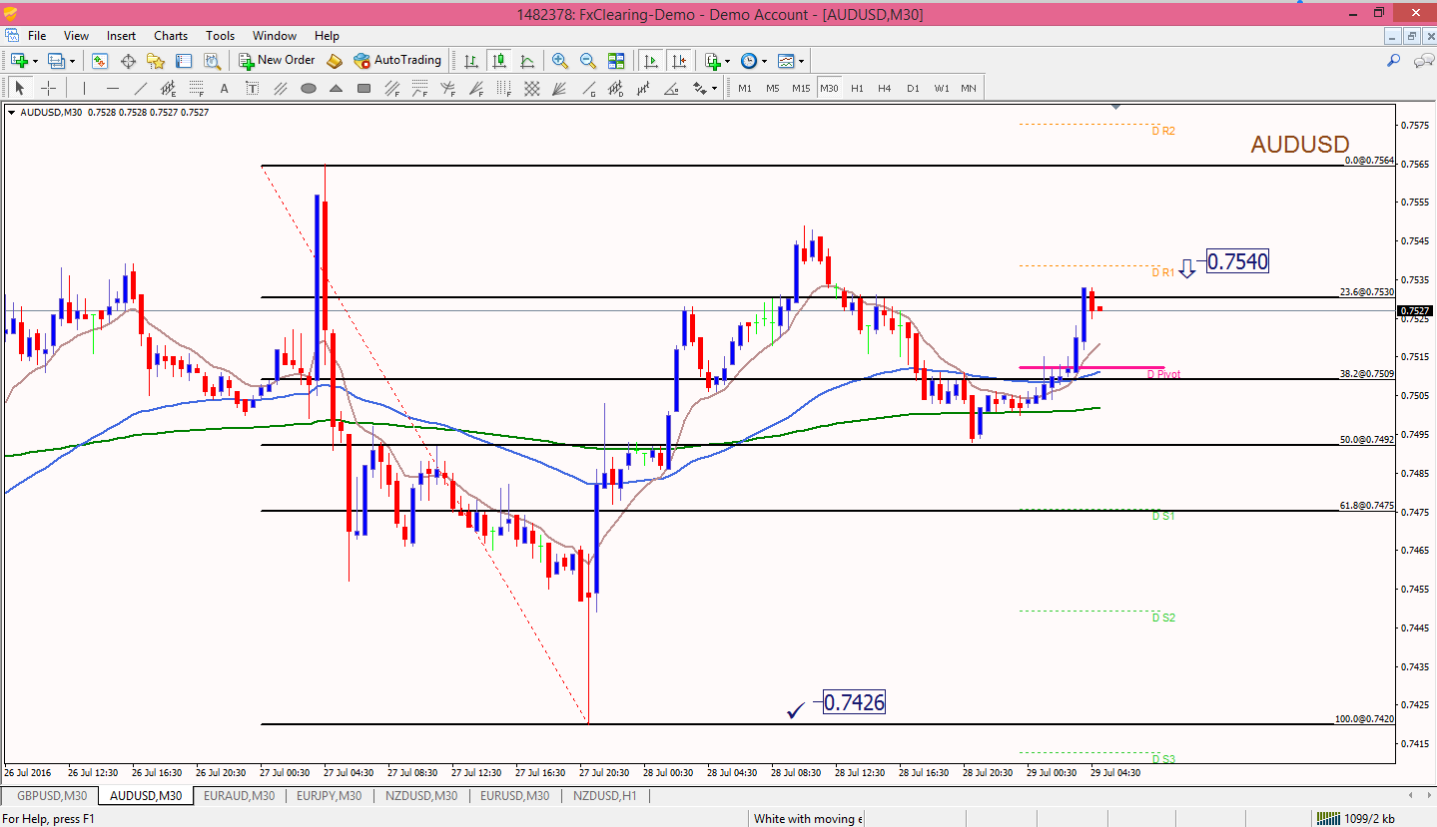 Forex charts for mac
