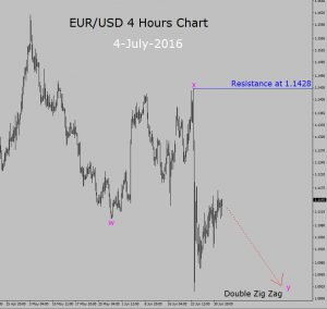 Investing forex eur usd