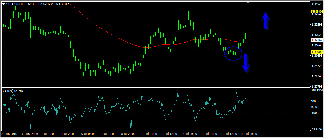 Forex forecast today