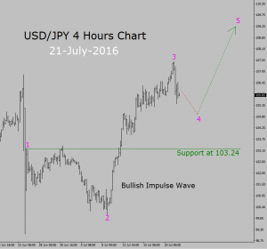 Forex live chart usd jpy