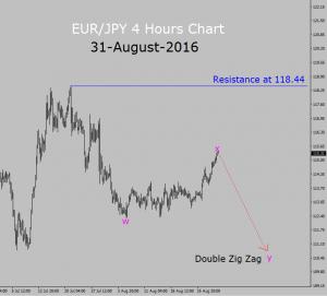 eur-jpy-4h