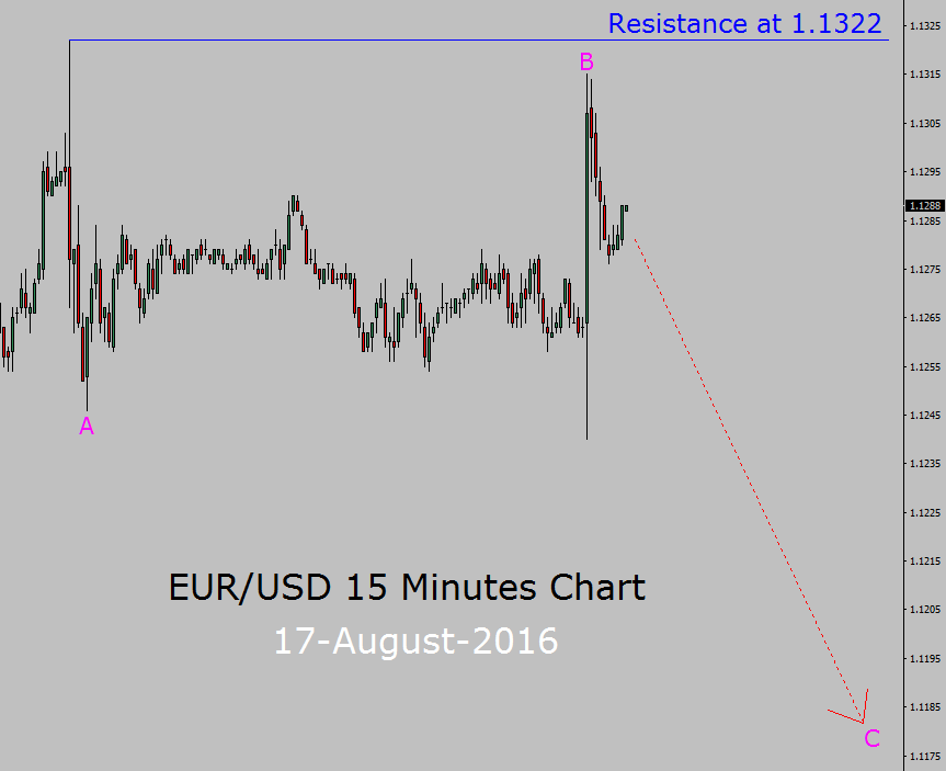 eur usd sell setup in 15 minutes chart forex today