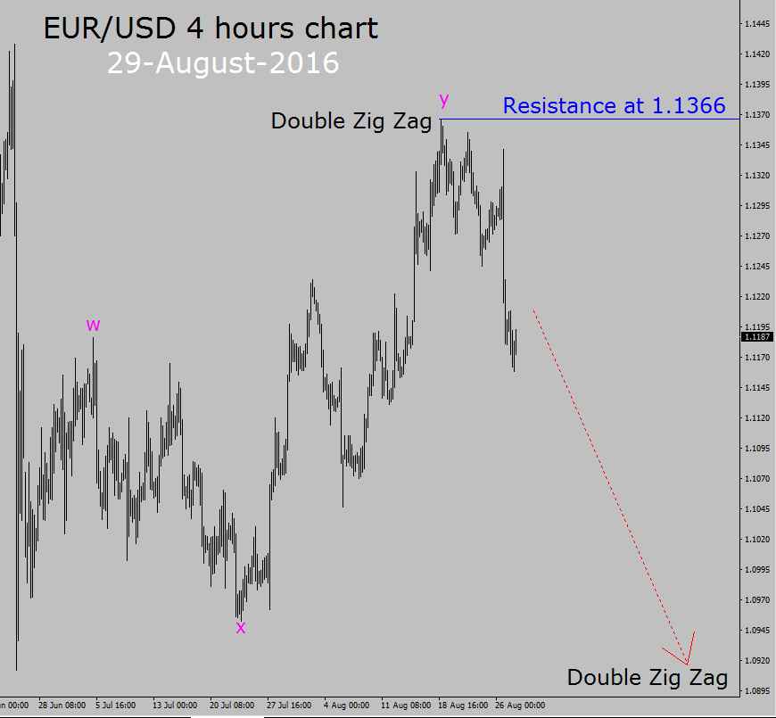 Forex eur usd trend today