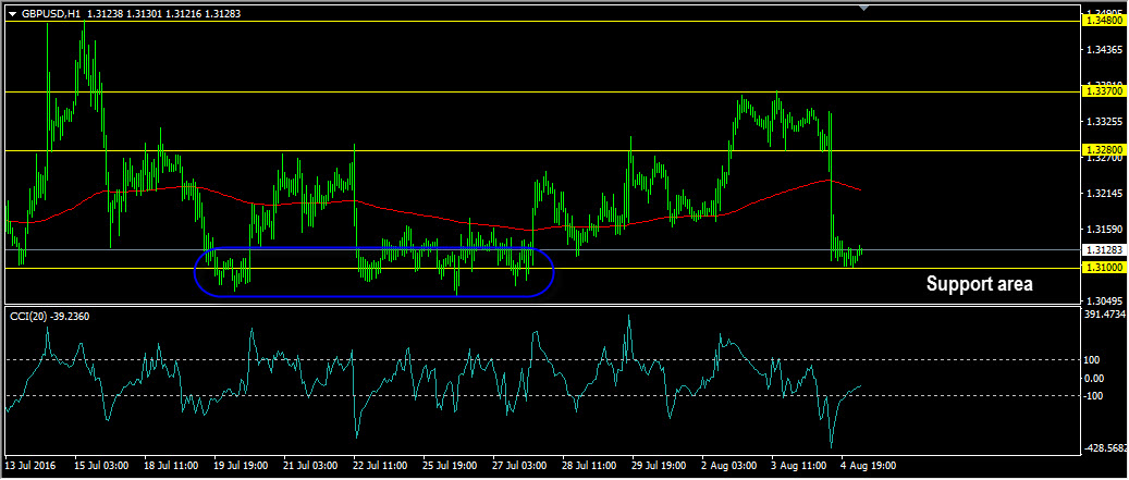 Daily forex trading forecast