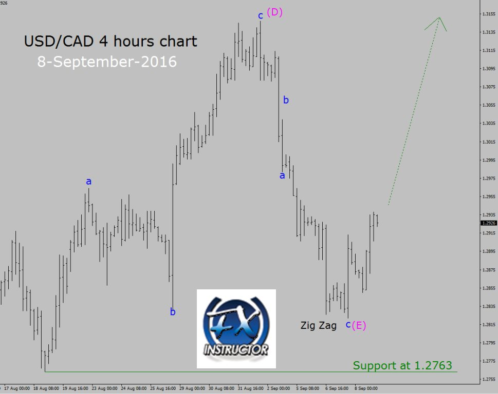 Forex market hours graph