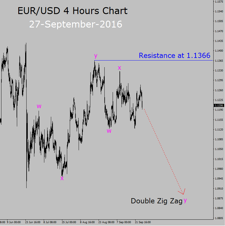 eur usd sell setup in 4 hours chart forex today
