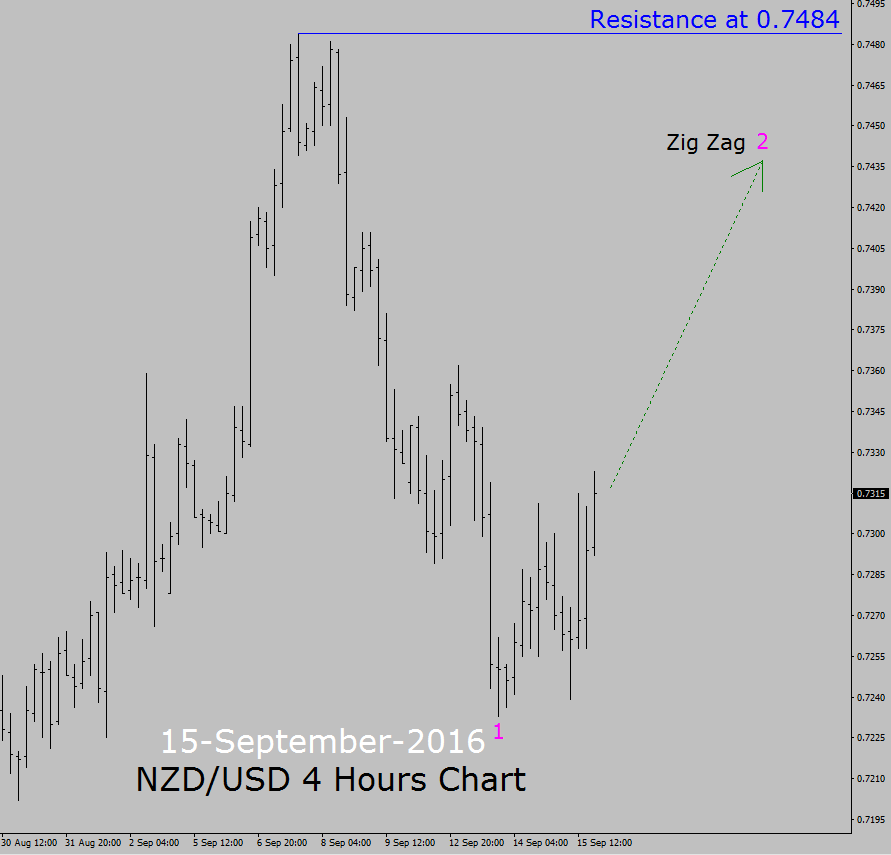 Nzd/usd forex rate