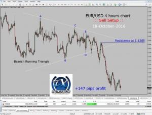 EUR-USD-147 pips profit