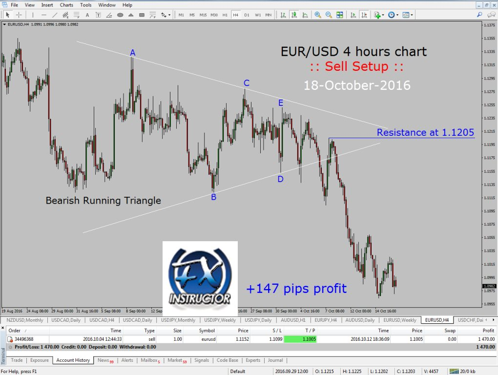 EUR/USD – Elliott wave sell trade +147 Pips profit – FOREX TODAY