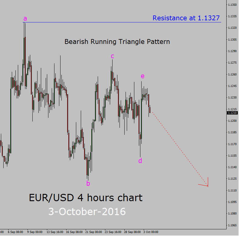 eur usd 4 hours bearish triangle sell setup forex today