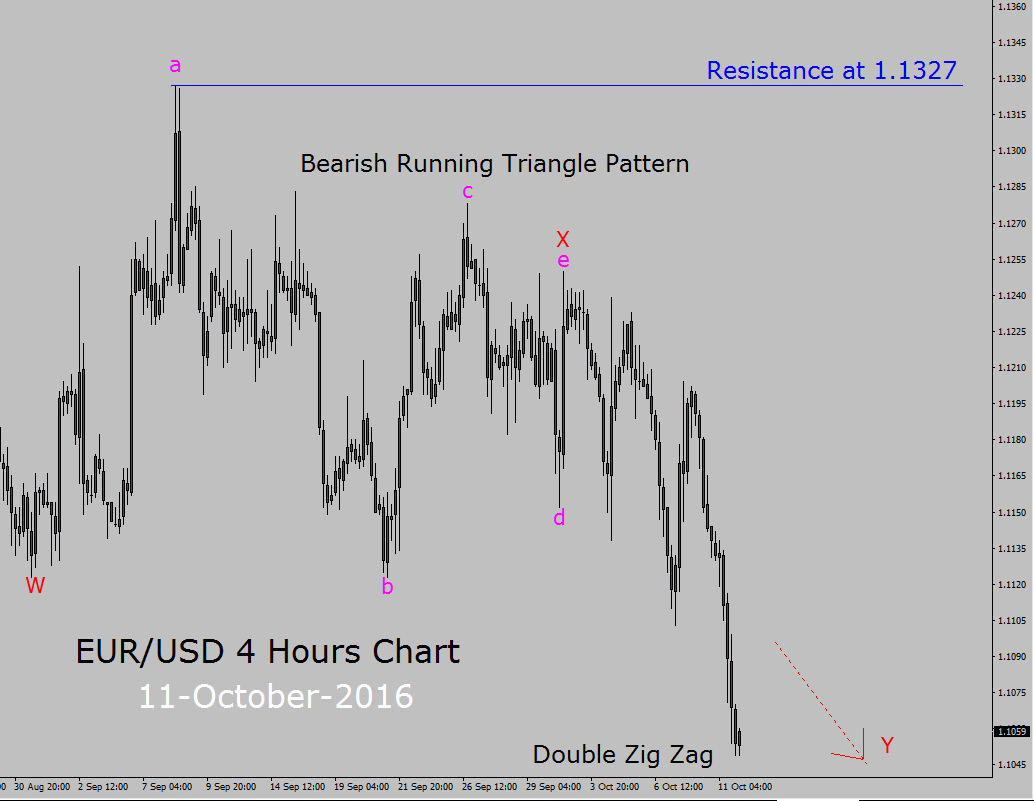 Eur/usd live chart forexpros