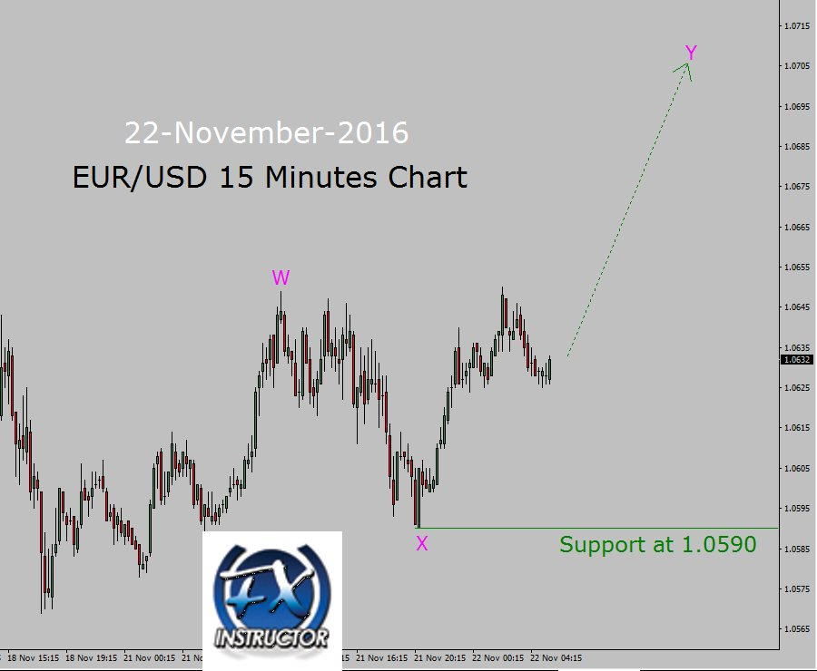Forex up trend