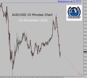 aud-usd-15-M