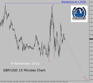 gbp-usd-15-M