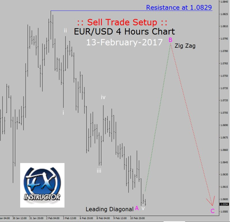 Forex eur usd trading hours