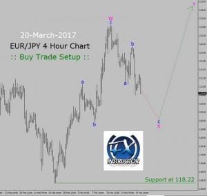 eur-jpy-buy