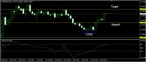 GBPUSD Daily Forecast: March 22