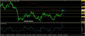 GBPUSD Daily Forecast: April 27