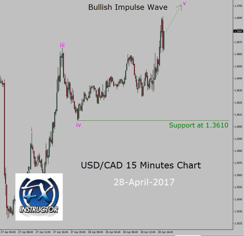Us cad forex