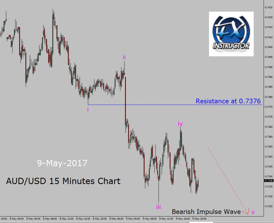 Bearish Impulse in AUD/USD 15 minutes chart – FOREX.TODAY
