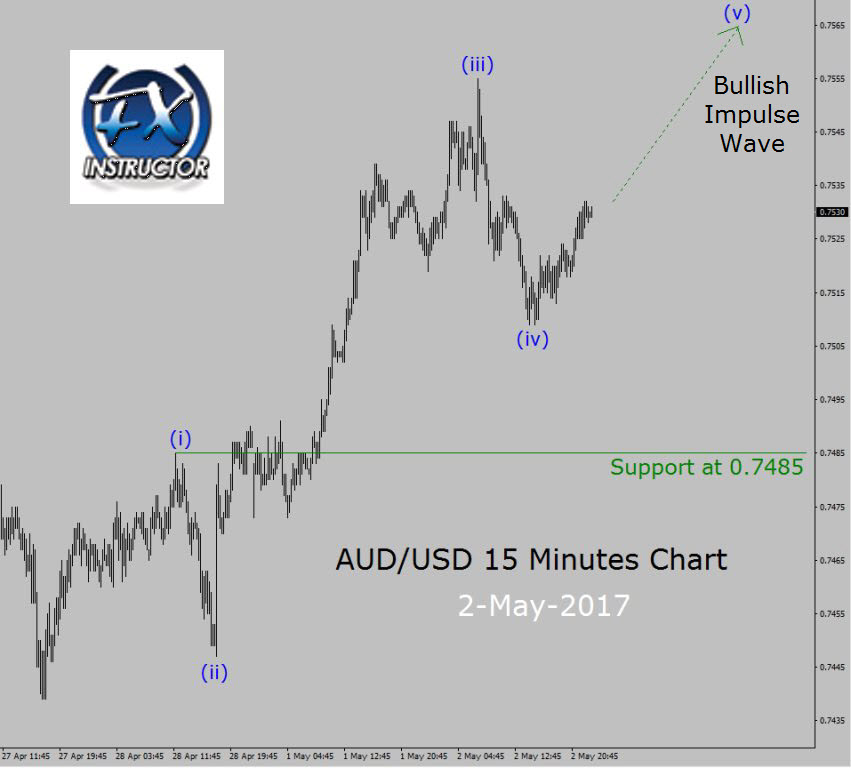 Forex historical currency charts