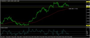 EURUSD Daily Forecast: May 26