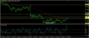 GBPUSD Daily Forecast: May 01
