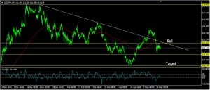 USDJPY Daily Forecast: May 23