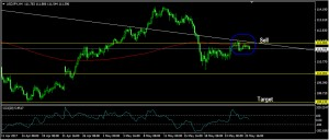USDJPY Daily Forecast: May 26