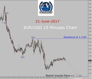 EUR/USD Elliott Wave Forecast: Bearish Impulse Wave