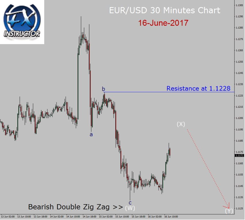 eur usd down trend in 30 minutes chart