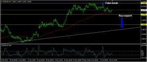 EURUSD Daily Forecast: June 22