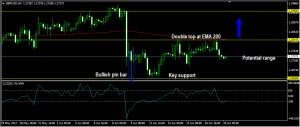 GBPUSD Daily Forecast: June 20