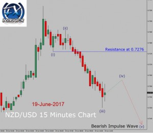 NZD/USD – Down trend in 15 Minutes chart