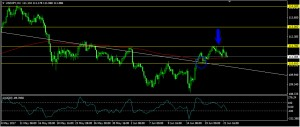 USDJPY Daily Forecast: June 22