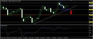GBPUSD Daily Forecast: July 25