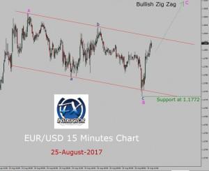 EUR/USD Elliott Wave Analysis