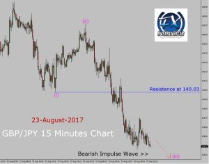 GBP/JPY Elliott Wave Analysis