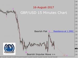 GBP/USD Elliott Wave Analysis