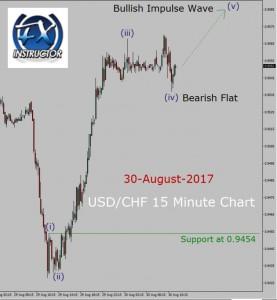USD/CHF Elliott Wave Analysis
