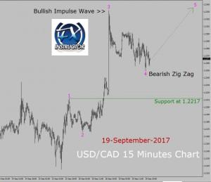 USD/CAD Elliott Wave Analysis