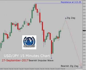 USD/JPY Elliott Wave Analysis